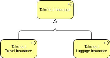 Archimate Diagram template: Specialization Relationship (Created by Diagrams's Archimate Diagram maker)