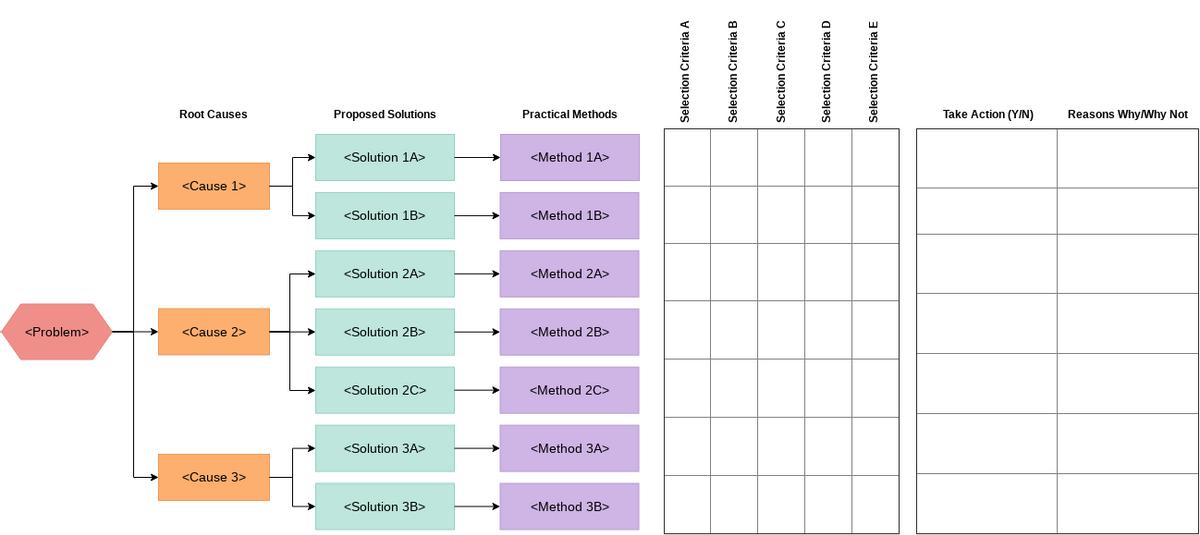 Solution Selection Matrix Template (Solution Selection Matrix Example)