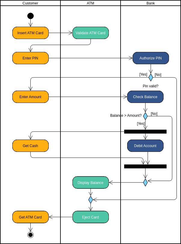 Activity Diagram template: ATM Activity Diagram with Swimlanes (Created by Diagrams's Activity Diagram maker)