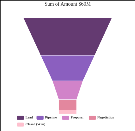 Sum of Amount $60M (Funnel Chart Example)