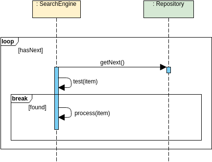 Sequence Diagram template: Loop Fragment (Created by Diagrams's Sequence Diagram maker)