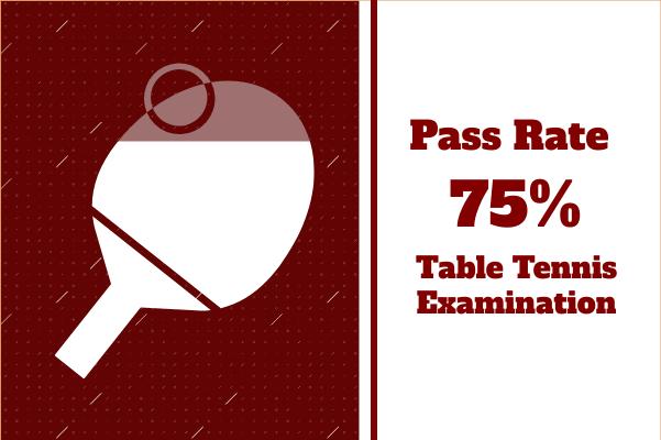 Sport template: Table Tennis Pass Rate (Created by InfoChart's Sport maker)