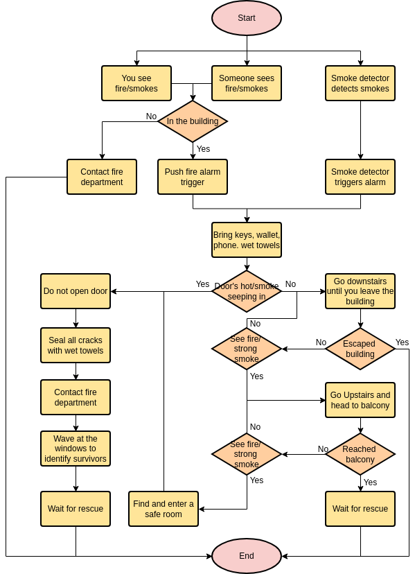 Flowchart template: Fire Evacuation Plan (Created by Diagrams's Flowchart maker)