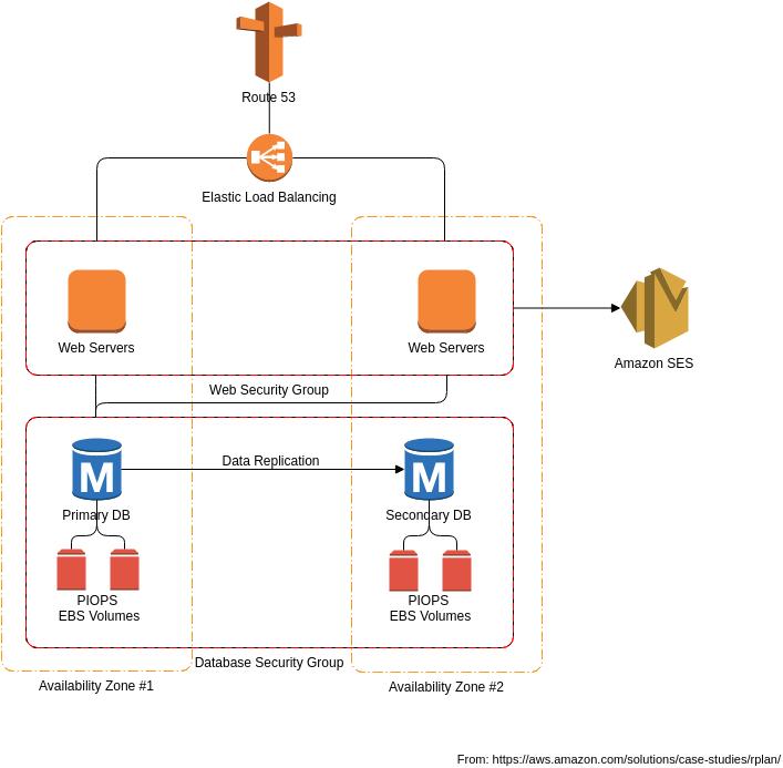 AWS Architecture Diagram template: rplan Architecture (Created by Diagrams's AWS Architecture Diagram maker)