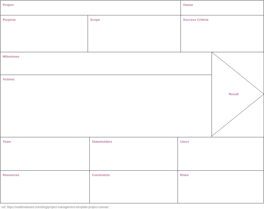 Project Canvas II (Project Management Example)