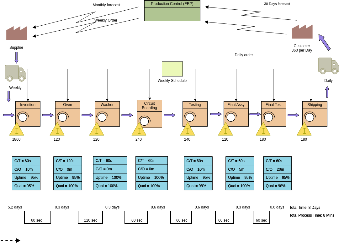 Value Stream Mapping template: Future State Value Stream Map (Created by Diagrams's Value Stream Mapping maker)
