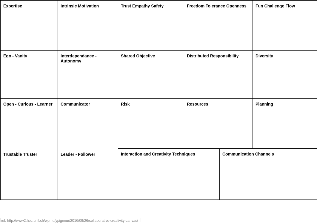 Team Management Analysis Canvas template: Collaborative Creativity Canvas (Created by Diagrams's Team Management Analysis Canvas maker)