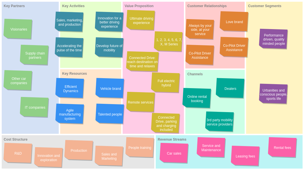 Business Model Canvas template: Vehicle Company Business Model Canvas (Created by Diagrams's Business Model Canvas maker)