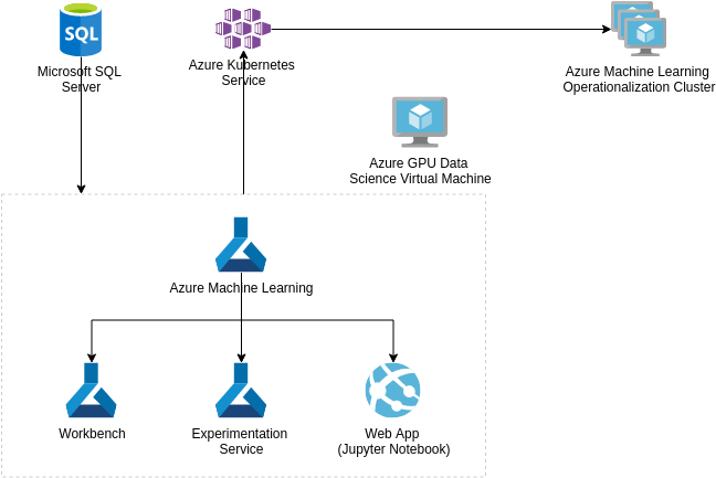 Azure Architecture Diagram template: Information Discovery with Deep Learning and NLP (Created by Diagrams's Azure Architecture Diagram maker)
