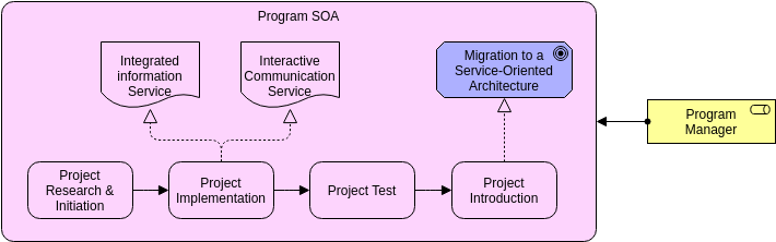 Archimate Diagram template: Project (Created by Diagrams's Archimate Diagram maker)