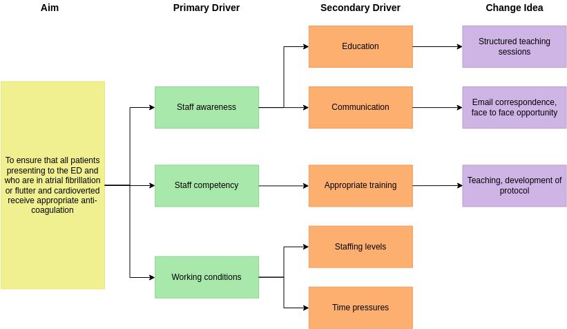 Driver Diagram Example (Driver Diagram Example)
