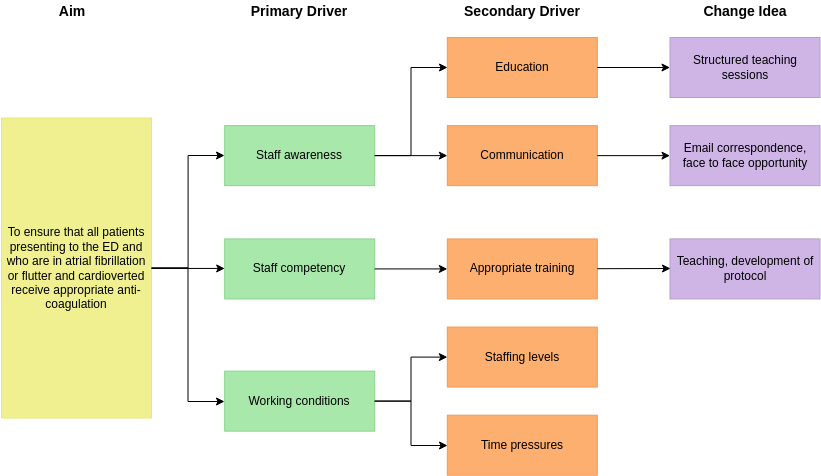 Driver Diagram template: Driver Diagram Example (Created by Diagrams's Driver Diagram maker)