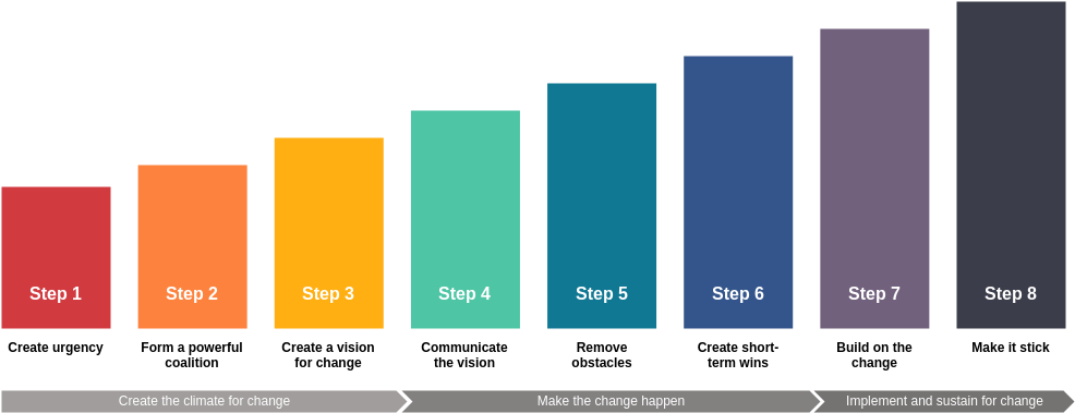 8-Step Change Management Model Template (Kotter's 8-Step Change Model Example)