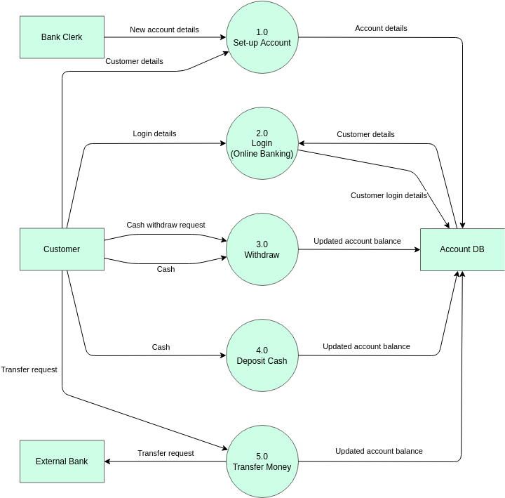 Yourdon and Coad Diagram template: Yourdon and Coad DFD Example (Created by Diagrams's Yourdon and Coad Diagram maker)