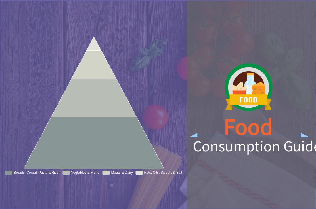 Food Consumption Guide (Pyramid Chart Example)