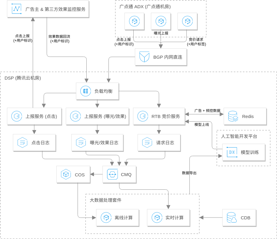 Tencent Cloud Architecture Diagram template: 数字营销解决方案 (Created by Diagrams's Tencent Cloud Architecture Diagram maker)