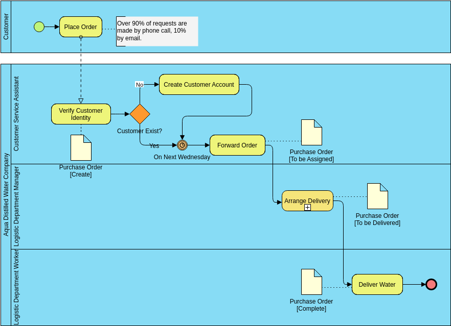 Business Process Diagram template: Aqua Distilled Water Company (Created by Diagrams's Business Process Diagram maker)