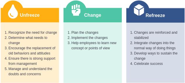 Lewins Change Model template: Unfreeze Change Refreeze Model (Created by Diagrams's Lewins Change Model maker)