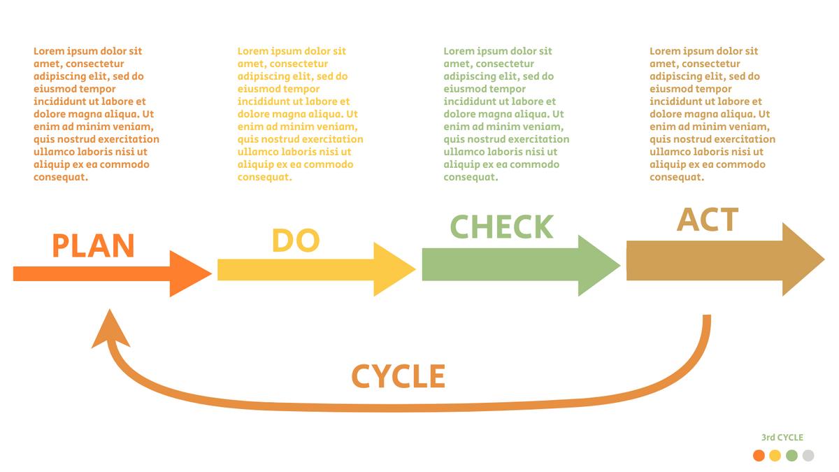 PDCA Model template: PDCA Plan Example (Created by InfoART's PDCA Model marker)