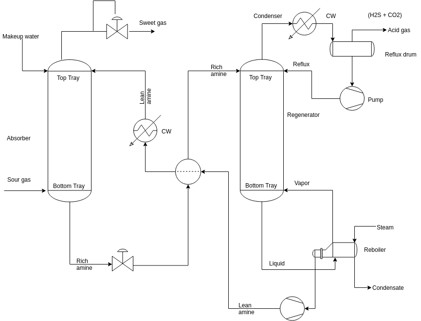 Process Flow Diagram template: Amine Treating Process (Created by Diagrams's Process Flow Diagram maker)