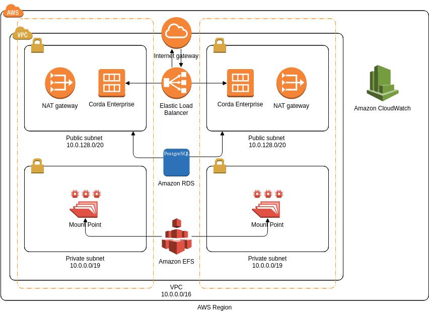 AWS Architecture Diagram template: Corda Enterprise Blockchain (Created by Diagrams's AWS Architecture Diagram maker)