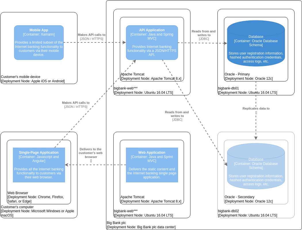 C4 Model template: C4 Model Deployment Diagram for Internet Banking System (Created by Diagrams's C4 Model maker)