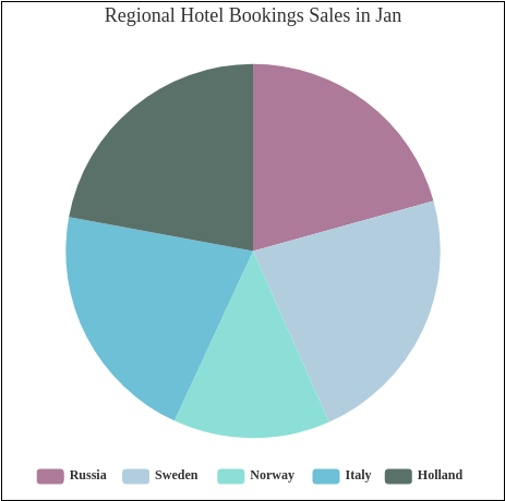 Regional Hotel Bookings Sales in Jan (Pie Chart Example)