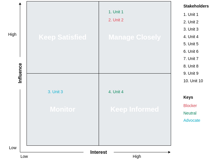Stakeholder Matrix template: Stakeholder Analysis Map Template (Created by Diagrams's Stakeholder Matrix maker)