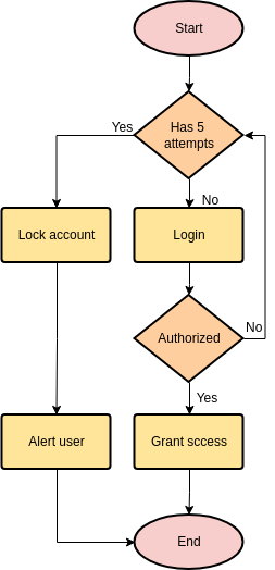 Login Process (Flowchart Example)
