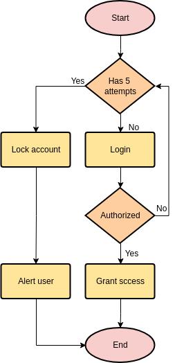 Flowchart template: Login Process (Created by Diagrams's Flowchart maker)