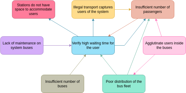 Interrelationship Diagram template: High Waiting Time for Buses (Created by Diagrams's Interrelationship Diagram maker)