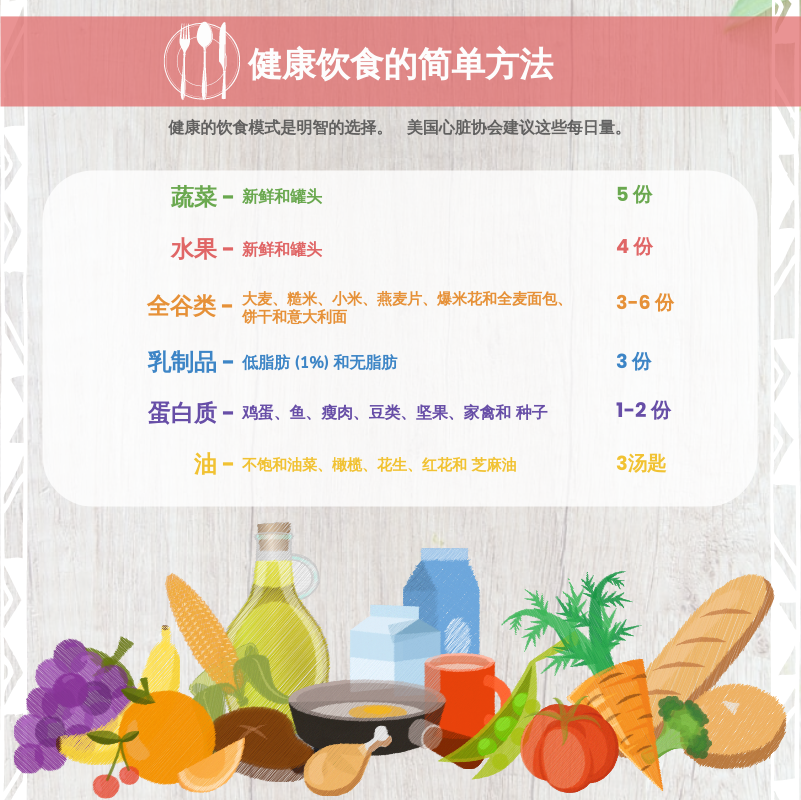信息图表 template: 健康饮食信息图 (Created by InfoART's 信息图表 maker)