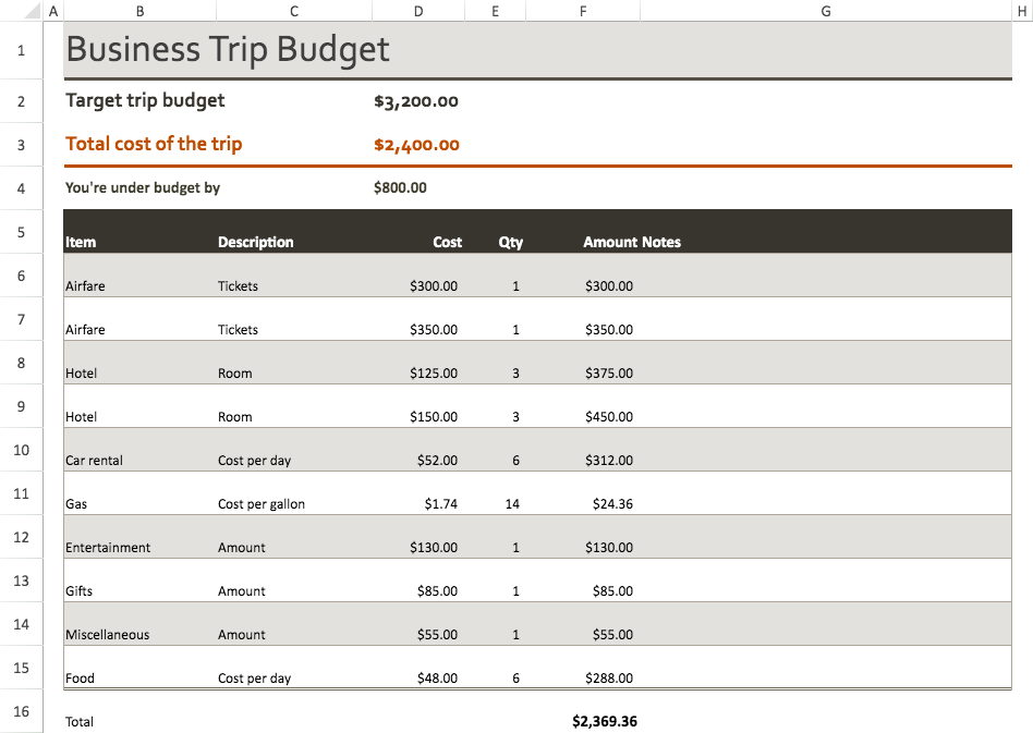 Business Trip Budget Template Visual Paradigm Tabular