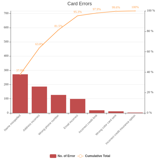 Credit Card Errors (Pareto Chart Example)