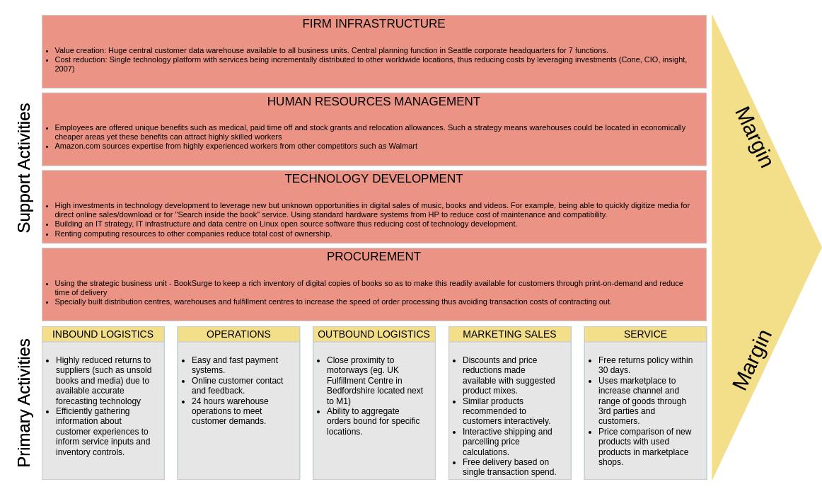 Value Chain Analysis template: Baidu Value Chain Analysis (Created by Diagrams's Value Chain Analysis maker)