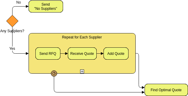 Business Process Diagram template: Request of Quote (Created by Diagrams's Business Process Diagram maker)