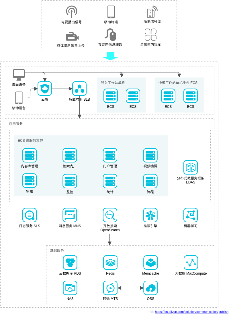 媒体发布运营解决方案 (Alibaba Cloud Architecture Diagram Example)