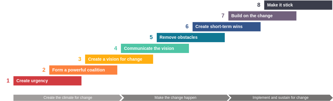 8-Step Change Template