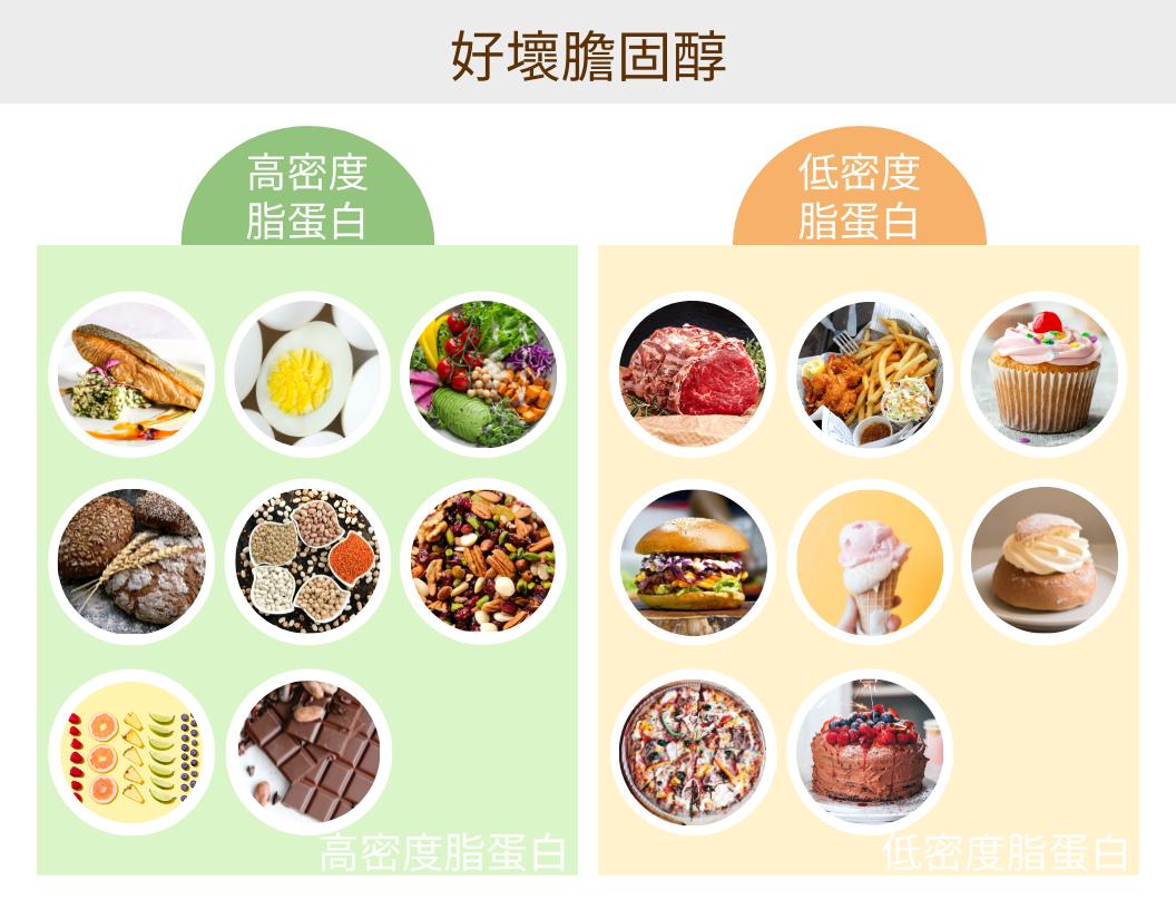 信息圖表 template: 好壞膽固醇信息圖 (Created by InfoART's 信息圖表 maker)