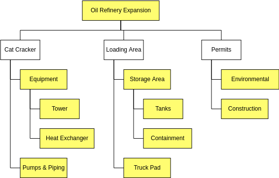 Cost Breakdown Structure for Oil Refinery Expansion