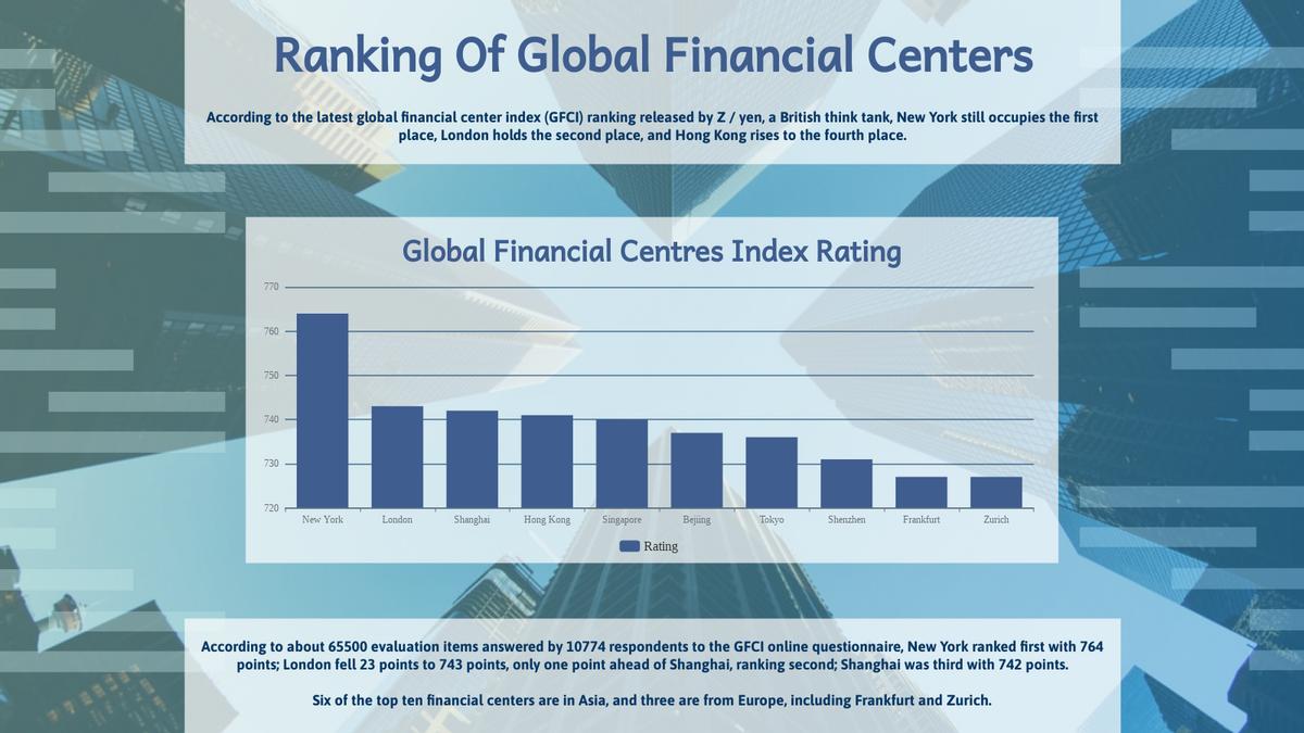 Column Chart template: Global Financial Centres Index Rating Column Chart (Created by Chart's Column Chart maker)