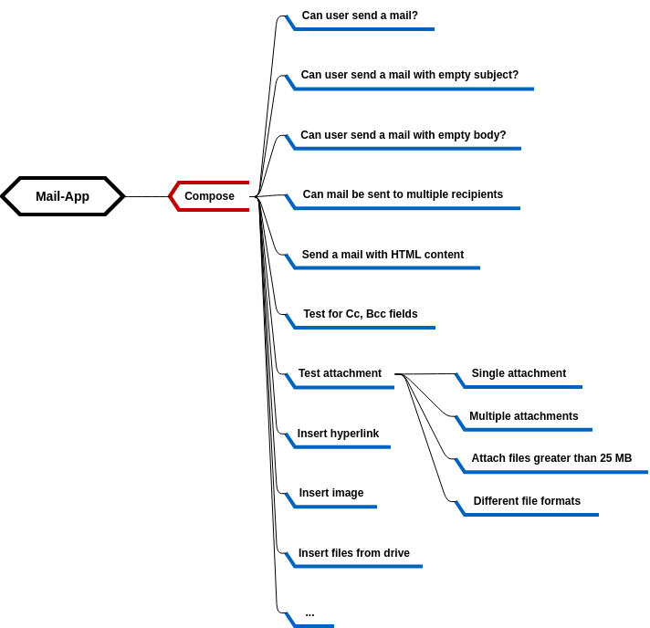 Mind Map Diagram template: Mail Application Test Cases (Created by Diagrams's Mind Map Diagram maker)