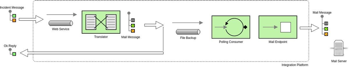 Enterprise Integration Patterns template: Integration Platform (Created by Diagrams's Enterprise Integration Patterns maker)