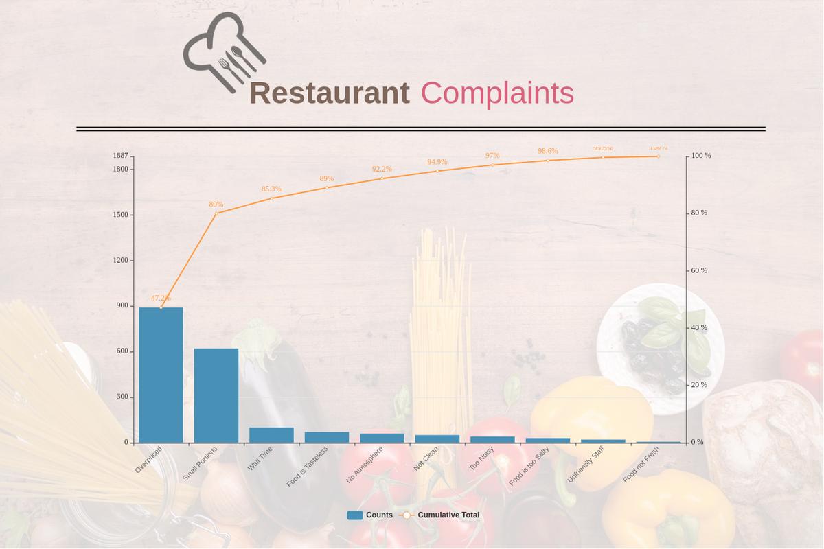 Restaurant Complaints Pareto Chart (Pareto Chart Example)