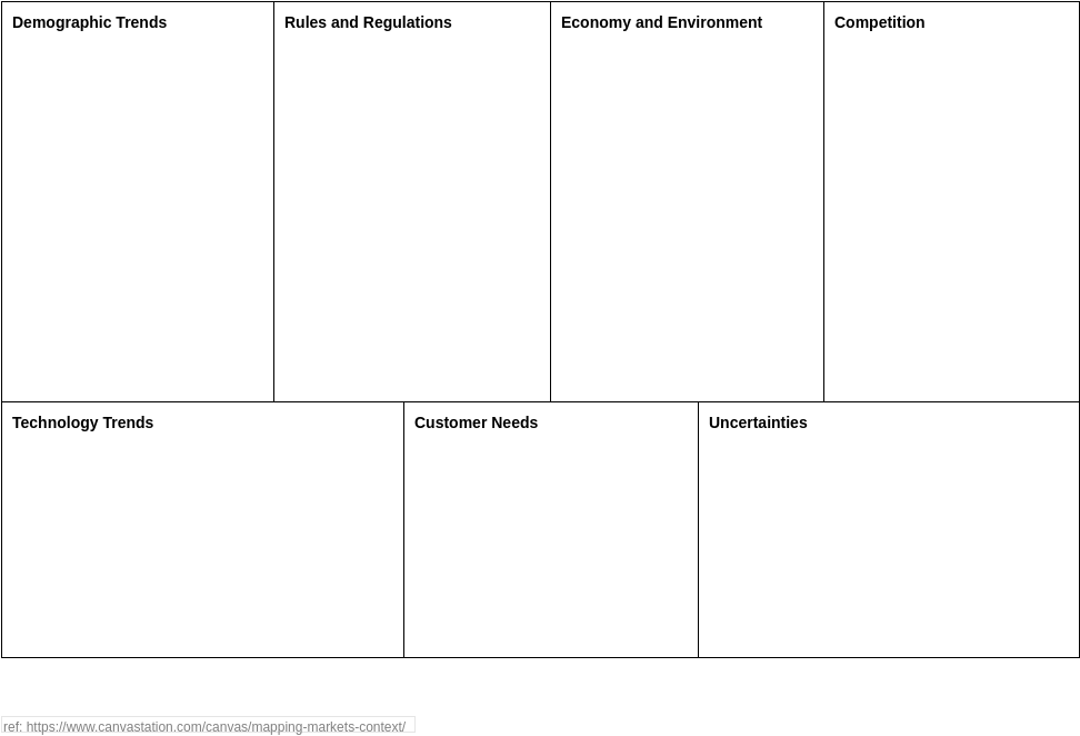 Context Map Canvas (Business Model Example)