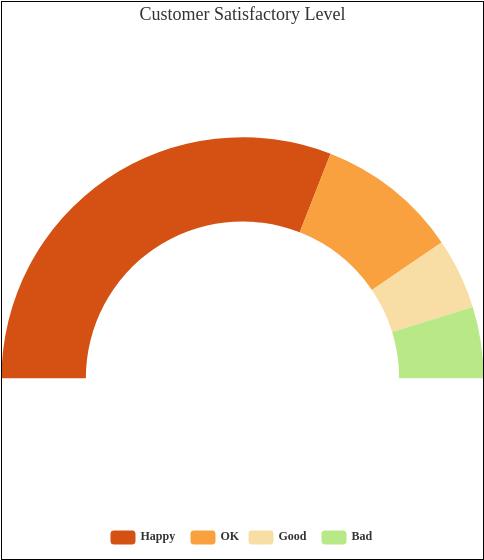 Semi Doughnut template: Customer Satisfactory Level (Created by Diagrams's Semi Doughnut maker)