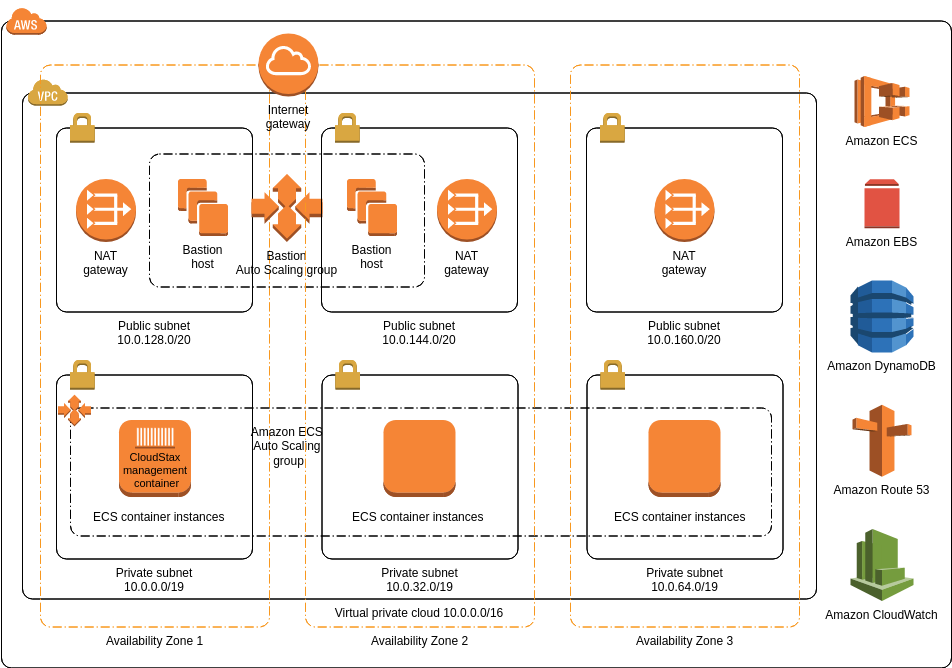 CloudStax FireCamp (AWS Architecture Diagram Example)