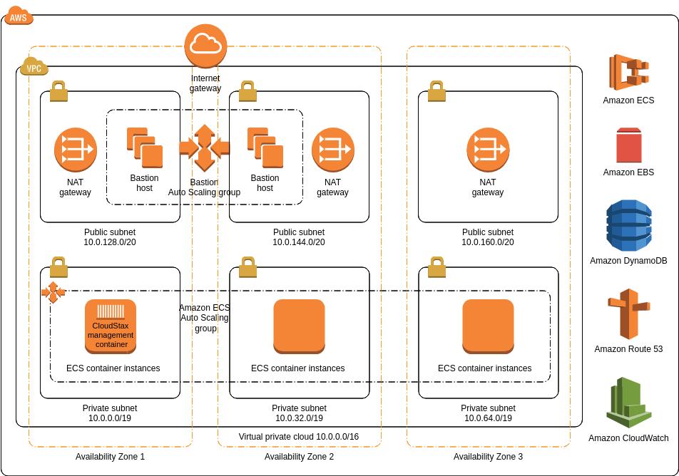 AWS Architecture Diagram template: CloudStax FireCamp (Created by Diagrams's AWS Architecture Diagram maker)