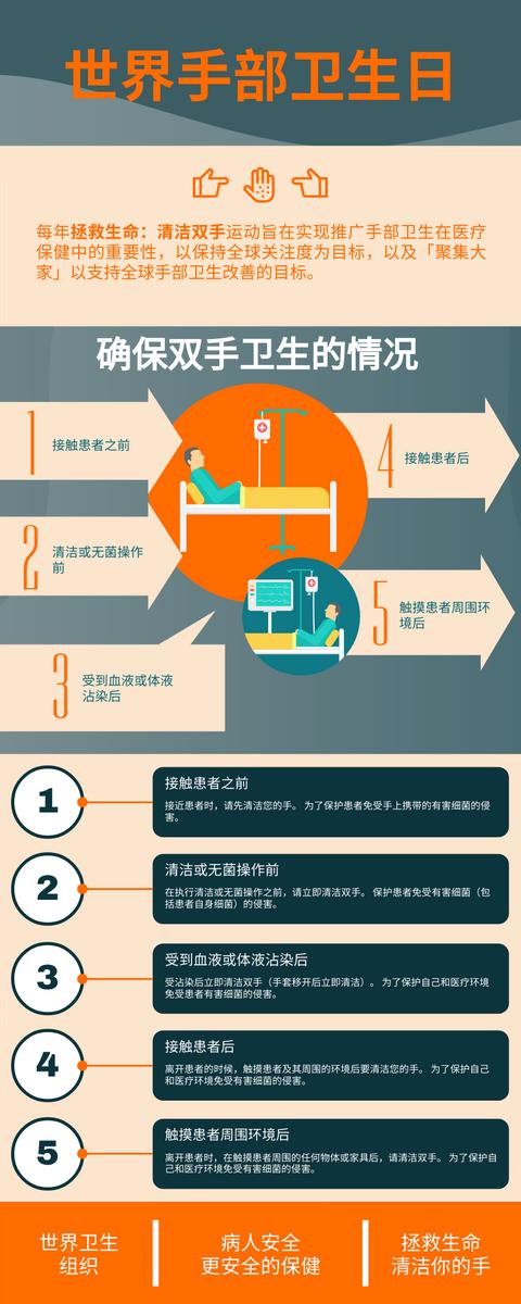 信息图表 template: 5个确保双手卫生的情况 (Created by InfoART's 信息图表 maker)