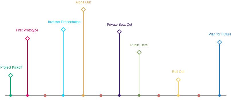 Timeline Diagram template: Prototype Timeline (Created by Diagrams's Timeline Diagram maker)